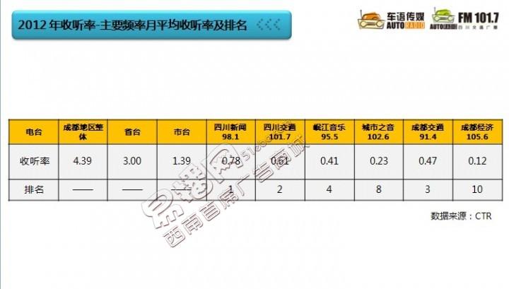 成都市四川交通广播FM101.7全天节目广告投放
